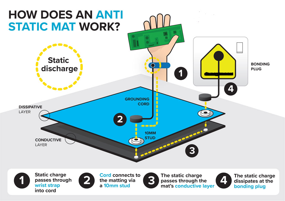 How Does An Anti-Static Mat Work